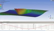 Seakeeping & Motion